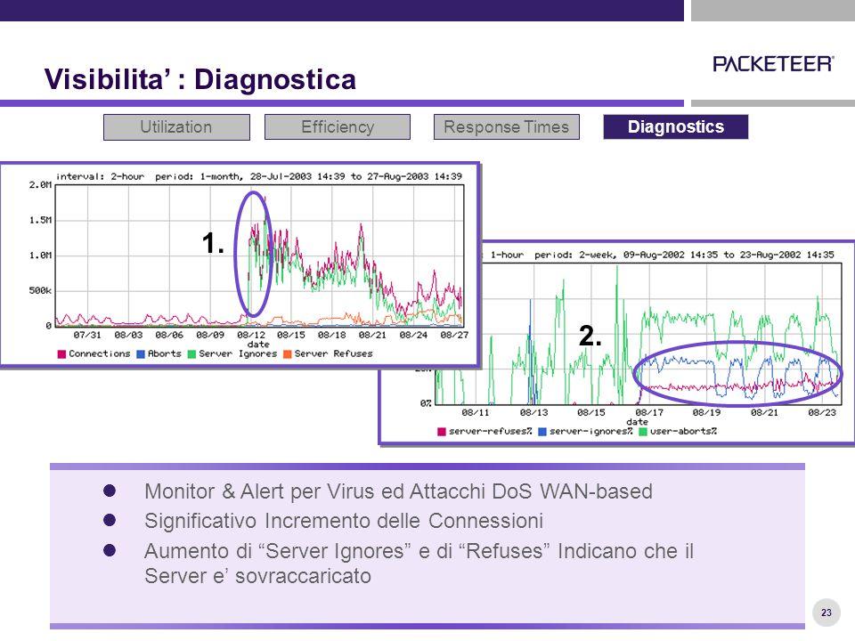 23 Visibilita' : Diagnostica Utilization EfficiencyResponse TimesDiagnostics Monitor & Alert per Virus ed Attacchi DoS WAN-based Significativo Incremento delle Connessioni Aumento di Server Ignores e di Refuses Indicano che il Server e' sovraccaricato 1.