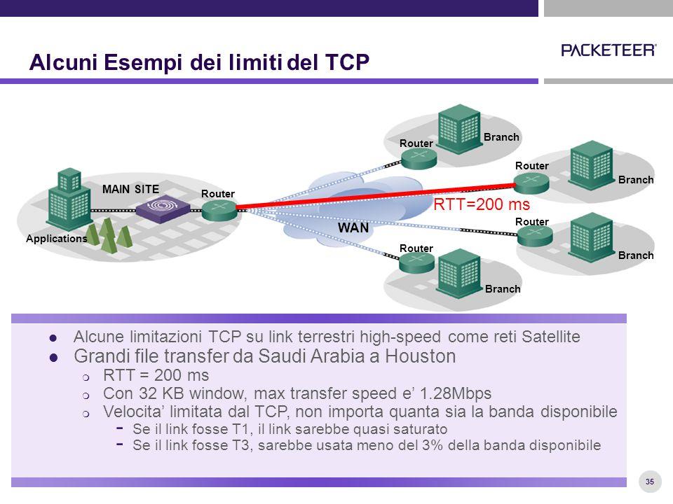 35 Alcuni Esempi dei limiti del TCP Alcune limitazioni TCP su link terrestri high-speed come reti Satellite Grandi file transfer da Saudi Arabia a Houston  RTT = 200 ms  Con 32 KB window, max transfer speed e' 1.28Mbps  Velocita' limitata dal TCP, non importa quanta sia la banda disponibile - Se il link fosse T1, il link sarebbe quasi saturato - Se il link fosse T3, sarebbe usata meno del 3% della banda disponibile 35 MAIN SITE Applications Router Branch WAN RTT=200 ms