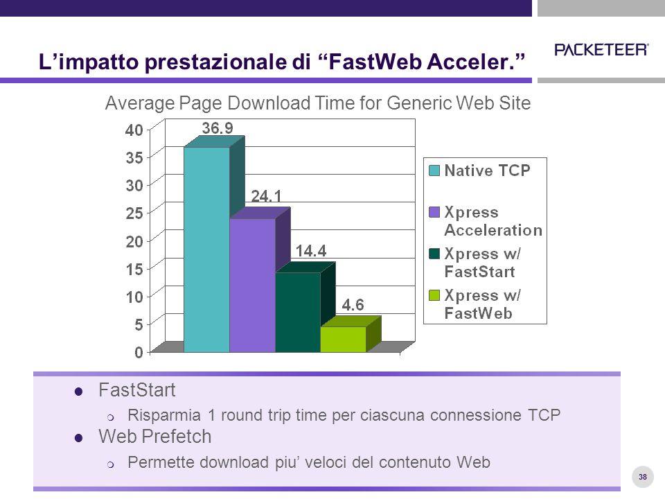 38 L'impatto prestazionale di FastWeb Acceler. FastStart  Risparmia 1 round trip time per ciascuna connessione TCP Web Prefetch  Permette download piu' veloci del contenuto Web Average Page Download Time for Generic Web Site