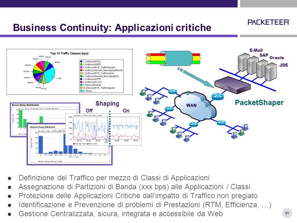 41 Business Continuity: Applicazioni critiche Definizione del Traffico per mezzo di Classi di Applicazioni Assegnazione di Partizioni di Banda (xxx bps) alle Applicazioni / Classi Protezione delle Applicazioni Critiche dall'impatto di Traffico non pregiato Identificazione e Prevenzione di problemi di Prestazioni (RTM, Efficienza, …) Gestione Centralizzata, sicura, integrata e accessibile da Web SAP E-Mail Oracle JDE WAN Shaping OnOff PacketShaper