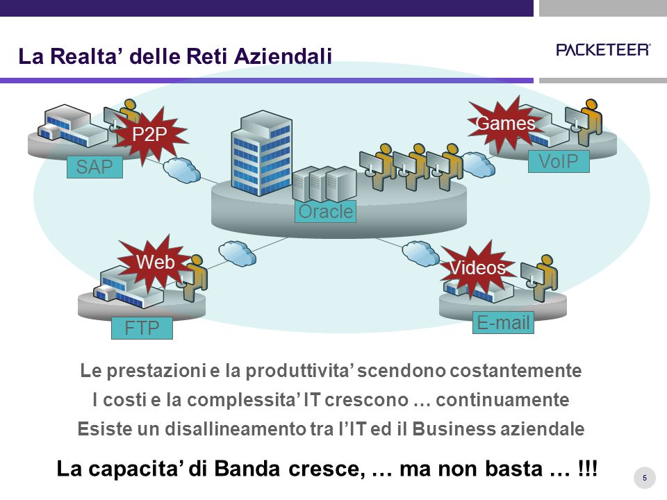 26 Traffico WAN: con Controllo Capacita' Accesso WAN 64k – T1/E1 – 1 Gbps Access Link Managed Latency Sensitive Business Apps SAP, Oracle, Siebel PeopleSoft, VoIP, IP Video, Mainframe, Custom, etc… Non-Business Apps Internet Surfing, Shopping, Internet Radio, P2P, Streaming Multimedia, Virus & Worm Propagation Bandwidth-Intensive Apps E-Mail, Image & File Transfers, Database Synch, Backups, Distributed Storage LAN Capacity 10M, 100M, 1G, …