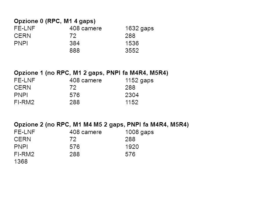 Opzione 0 (RPC, M1 4 gaps) FE-LNF408 camere1632 gaps CERN72288 PNPI3841536 8883552 Opzione 1 (no RPC, M1 2 gaps, PNPI fa M4R4, M5R4) FE-LNF408 camere1152 gaps CERN72288 PNPI5762304 FI-RM22881152 Opzione 2 (no RPC, M1 M4 M5 2 gaps, PNPI fa M4R4, M5R4) FE-LNF408 camere1008 gaps CERN72288 PNPI5761920 FI-RM2288576 1368