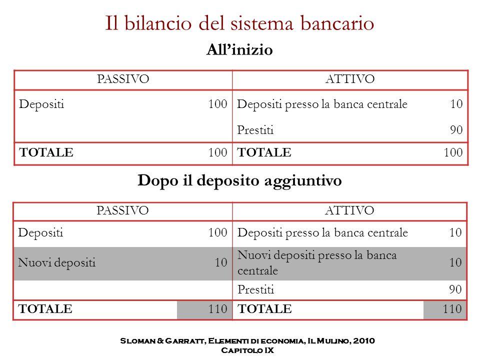 Il bilancio del sistema bancario PASSIVOATTIVO Depositi100Depositi presso la banca centrale10 Prestiti90 TOTALE100TOTALE100 PASSIVOATTIVO Depositi100D