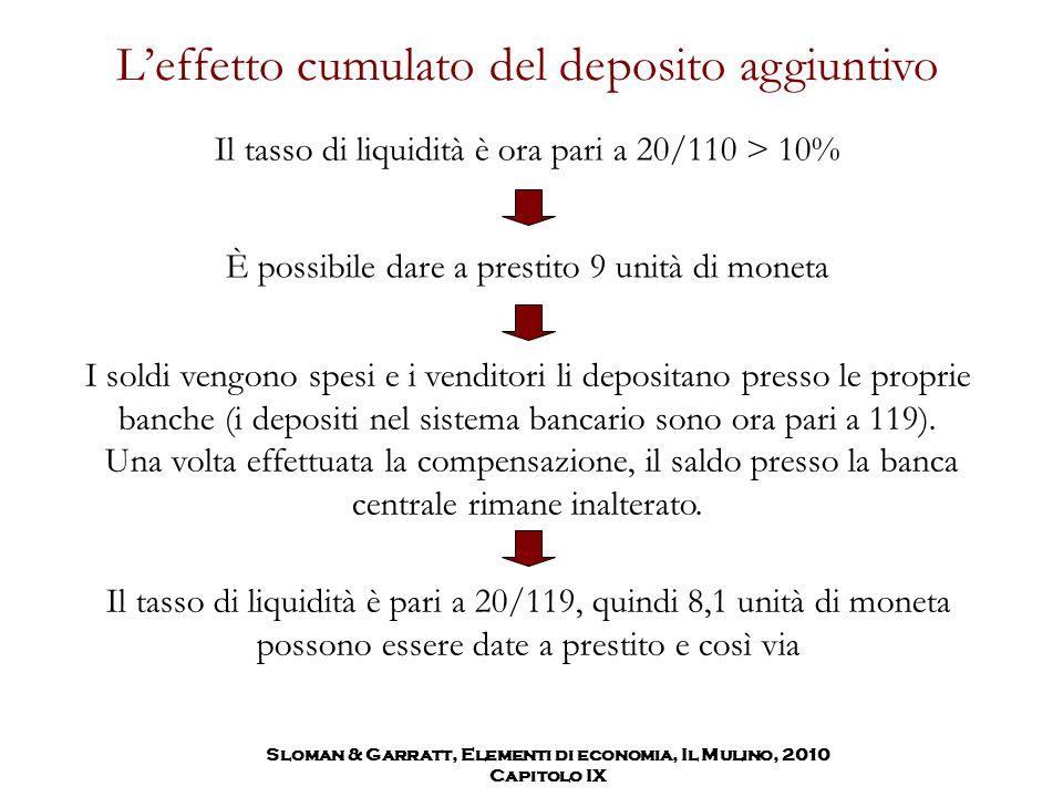 L'effetto cumulato del deposito aggiuntivo Il tasso di liquidità è ora pari a 20/110 > 10% È possibile dare a prestito 9 unità di moneta I soldi vengo