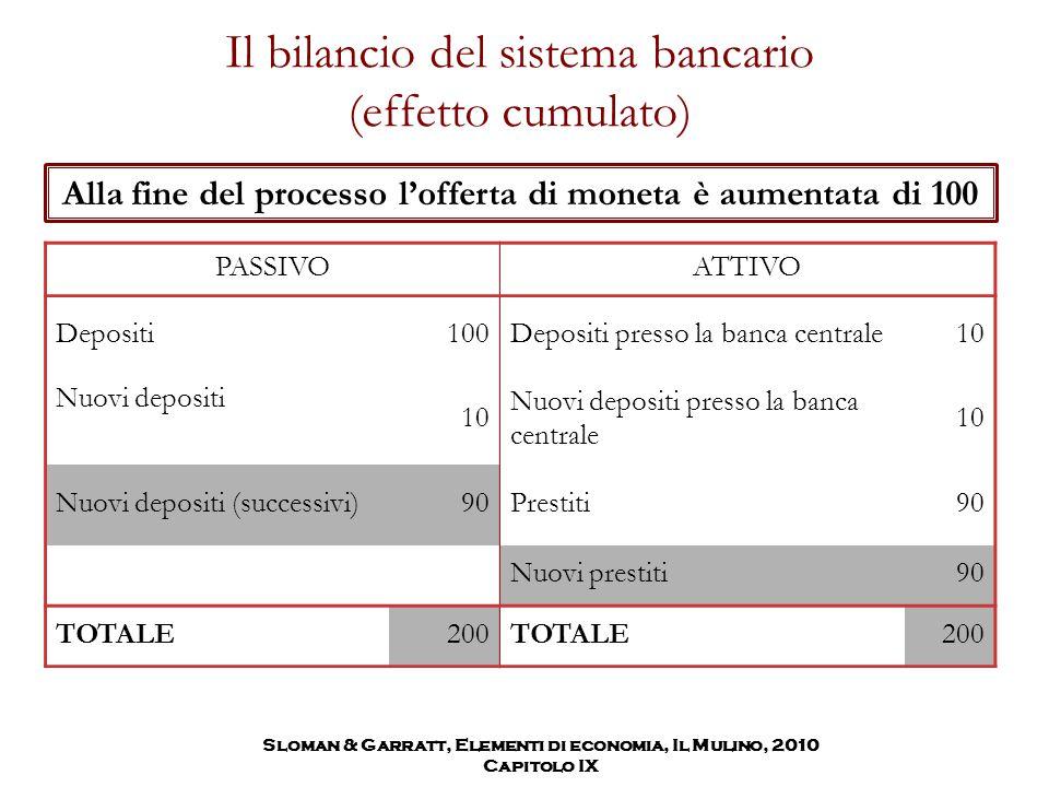 Il bilancio del sistema bancario (effetto cumulato) PASSIVOATTIVO Depositi100Depositi presso la banca centrale10 Nuovi depositi 10 Nuovi depositi pres