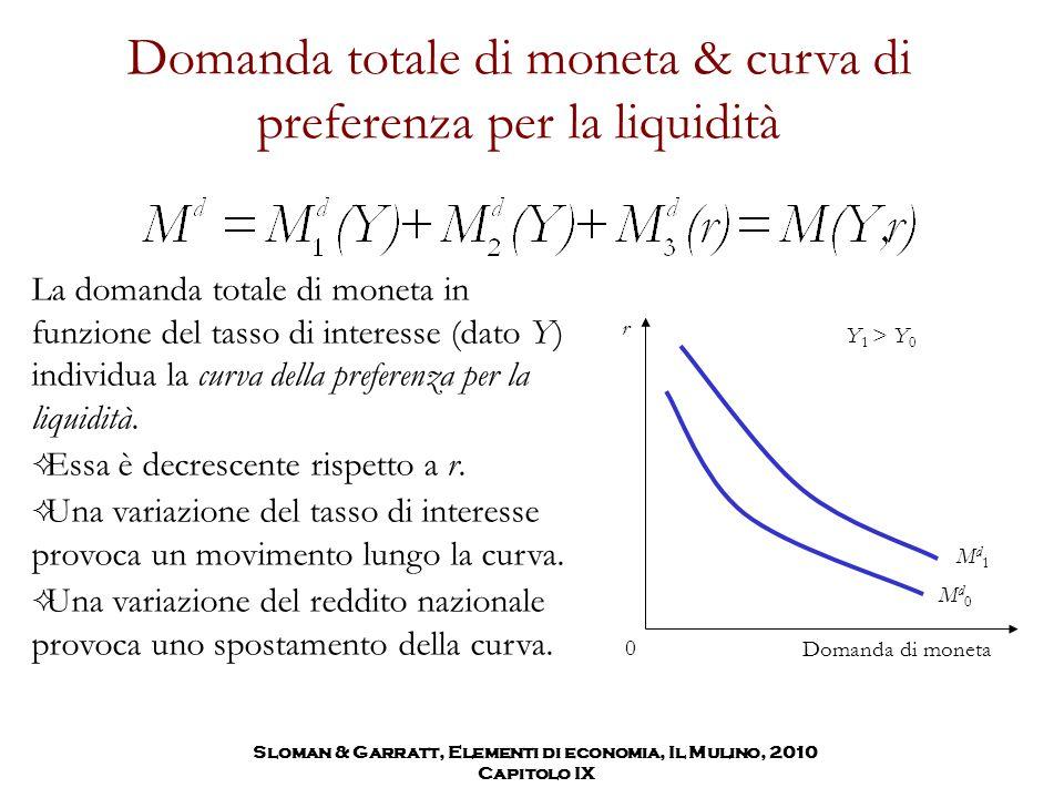 Domanda totale di moneta & curva di preferenza per la liquidità La domanda totale di moneta in funzione del tasso di interesse (dato Y) individua la c