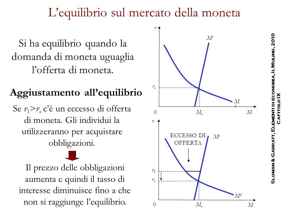 L'equilibrio sul mercato della moneta Si ha equilibrio quando la domanda di moneta uguaglia l'offerta di moneta. MdMd rere MeMe MoMo Se r 1 >r e c'è u