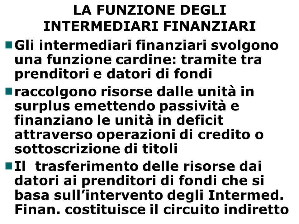 Gli intermediari finanziari svolgono una funzione cardine: tramite tra prenditori e datori di fondi raccolgono risorse dalle unità in surplus emettend