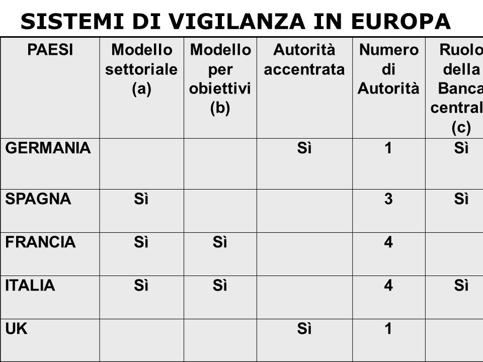 SISTEMI DI VIGILANZA IN EUROPA PAESIModello settoriale (a) Modello per obiettivi (b) Autorità accentrata Numero di Autorità Ruolo della Banca centrale (c) GERMANIASì1 SPAGNASì3 FRANCIASì 4 ITALIASì 4 UKSì1
