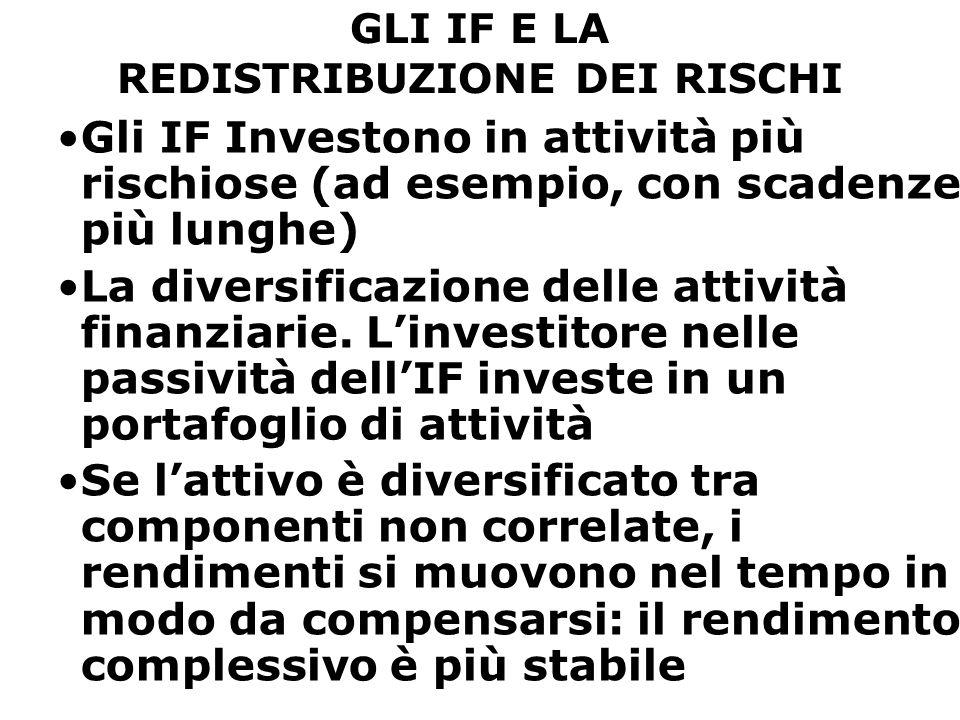 GLI IF E LA REDISTRIBUZIONE DEI RISCHI Gli IF Investono in attività più rischiose (ad esempio, con scadenze più lunghe) La diversificazione delle attività finanziarie.