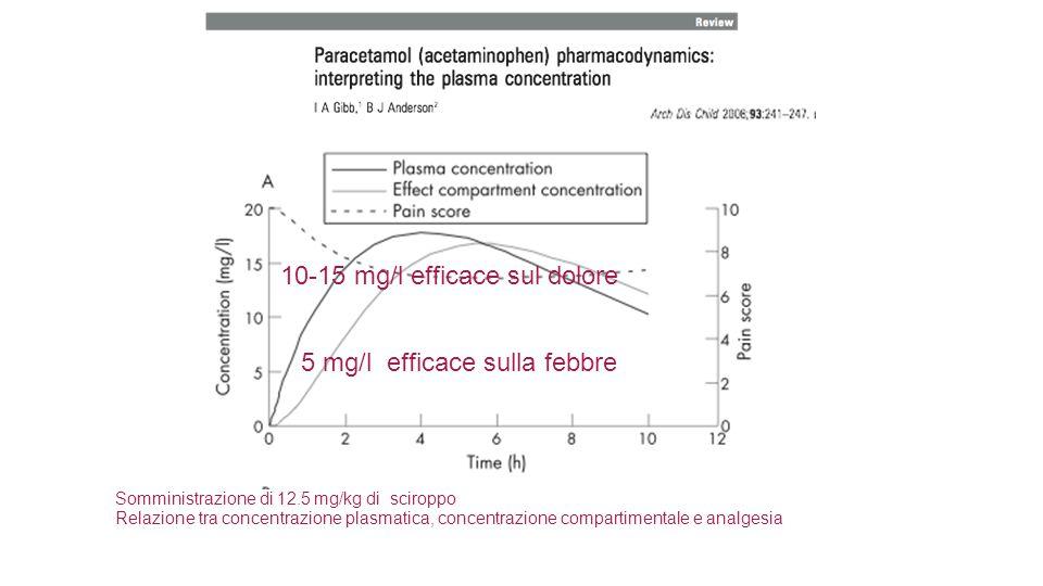 Somministrazione di 12.5 mg/kg di sciroppo Relazione tra concentrazione plasmatica, concentrazione compartimentale e analgesia 10-15 mg/l efficace sul dolore 5 mg/l efficace sulla febbre