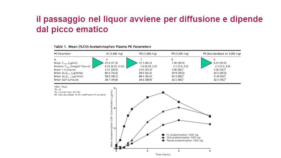 Oppioide di sintesi Dose: 1-2 mg/Kg os o ev (infusione lenta) ogni 6 ore Nausea e vomito se infusione rapida.