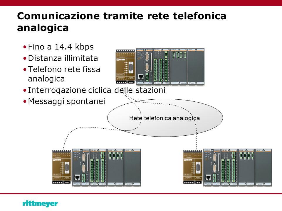 Comunicazione tramite rete telefonica analogica Fino a 14.4 kbps Distanza illimitata Telefono rete fissa analogica Interrogazione ciclica delle stazioni Messaggi spontanei Rete telefonica analogica