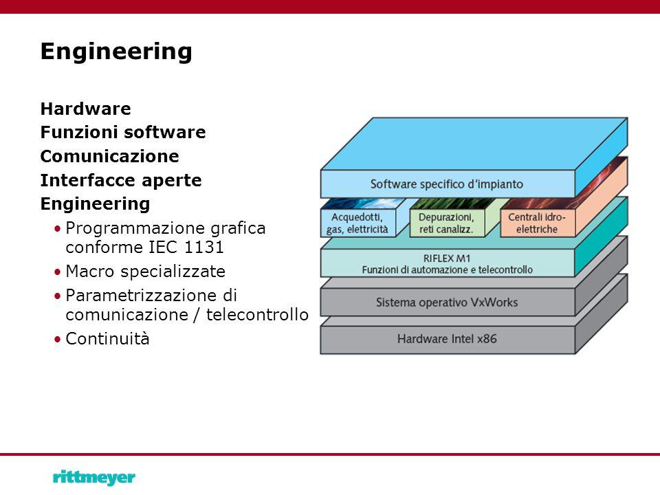Engineering Hardware Funzioni software Comunicazione Interfacce aperte Engineering Programmazione grafica conforme IEC 1131 Macro specializzate Parametrizzazione di comunicazione / telecontrollo Continuità