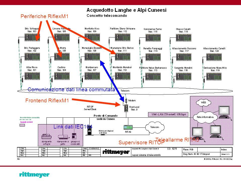 Periferiche RiflexM1 Frontend RiflexM1 Comunicazione dati linea commutata Supervisore RITOP Teleallarme RITAS Link dati IEC104