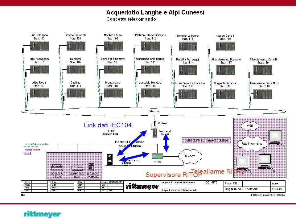 Supervisore RITOP Teleallarme RITAS Link dati IEC104