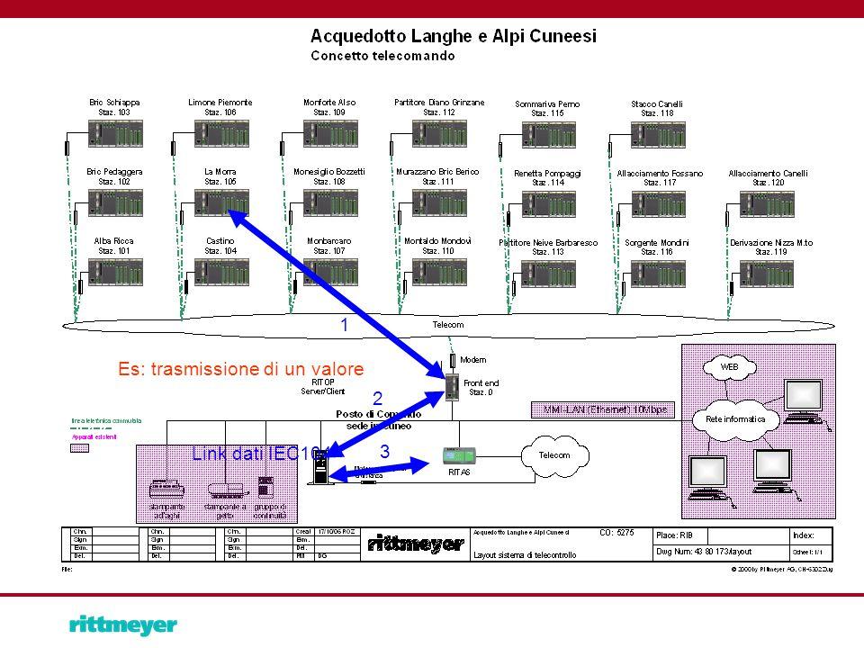 1 Es: trasmissione di un valore Link dati IEC104 2 3