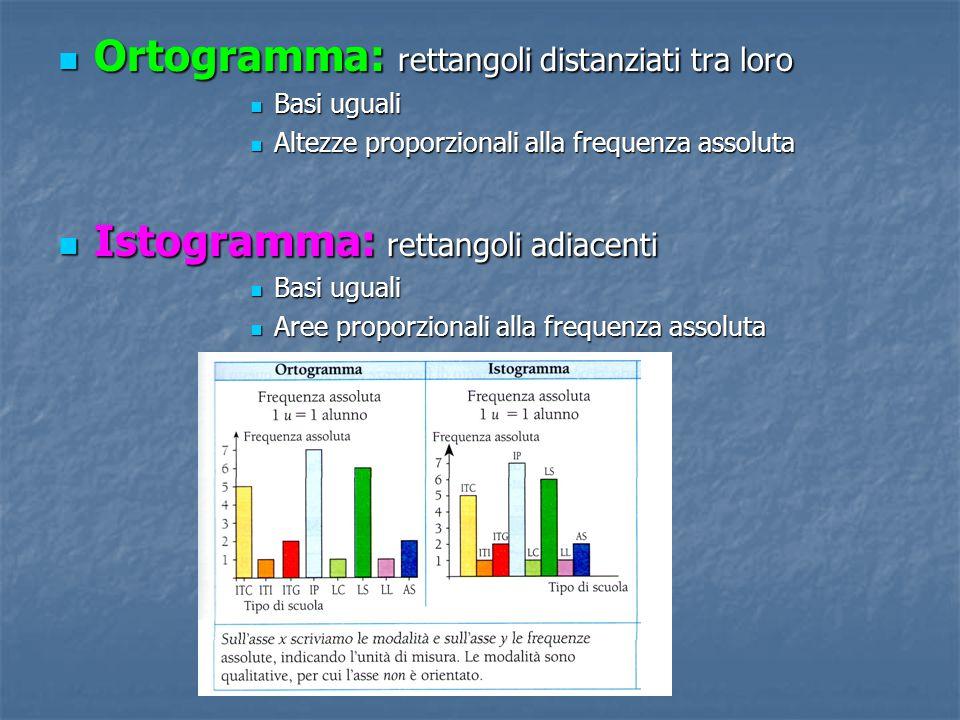 Ortogramma: rettangoli distanziati tra loro Ortogramma: rettangoli distanziati tra loro Basi uguali Basi uguali Altezze proporzionali alla frequenza a