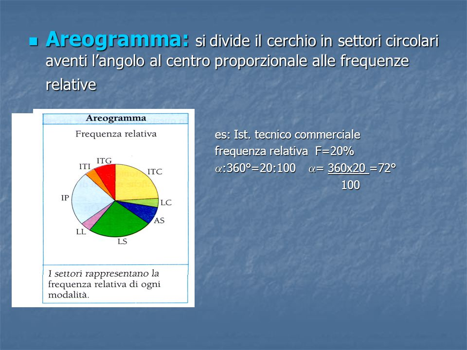 Areogramma: si divide il cerchio in settori circolari aventi l'angolo al centro proporzionale alle frequenze relative Areogramma: si divide il cerchio