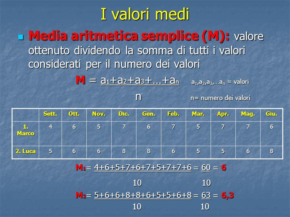 I valori medi Media aritmetica semplice (M): valore ottenuto dividendo la somma di tutti i valori considerati per il numero dei valori Media aritmetic