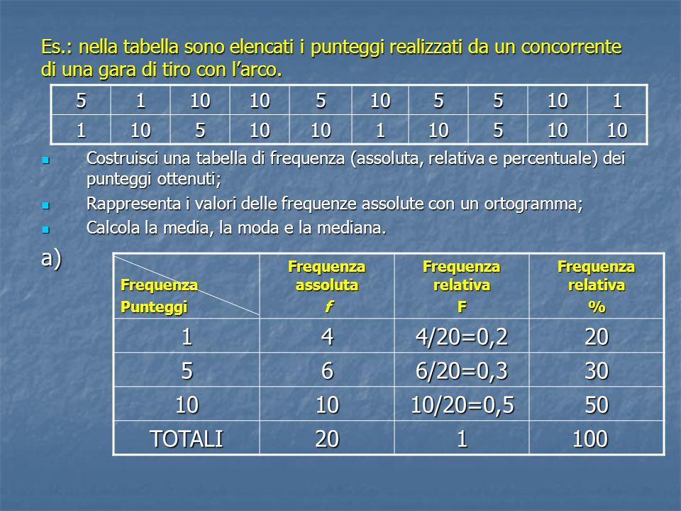 Es.: nella tabella sono elencati i punteggi realizzati da un concorrente di una gara di tiro con l'arco. Costruisci una tabella di frequenza (assoluta