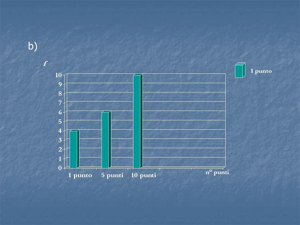 f b) 1 punto n° punti