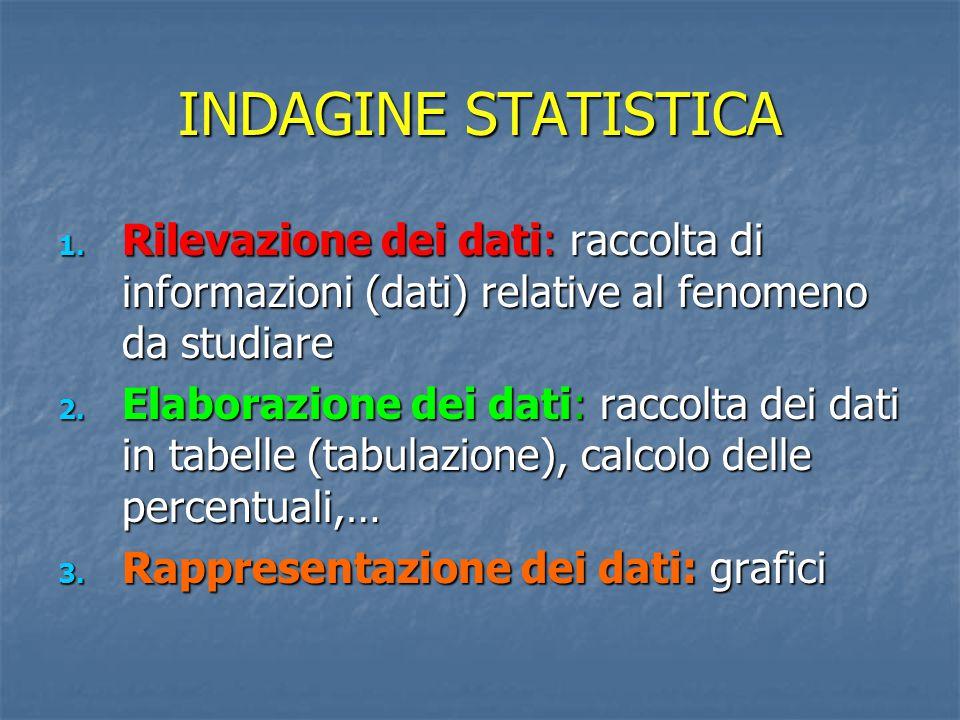 INDAGINE STATISTICA 1. Rilevazione dei dati: raccolta di informazioni (dati) relative al fenomeno da studiare 2. Elaborazione dei dati: raccolta dei d