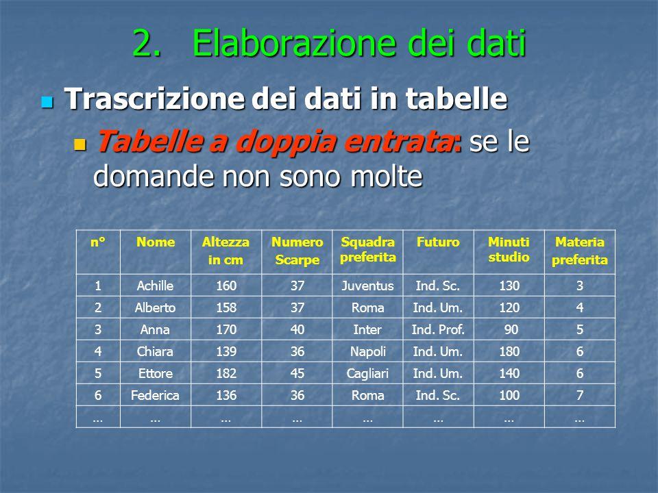 2.Elaborazione dei dati Trascrizione dei dati in tabelle Trascrizione dei dati in tabelle Tabelle a doppia entrata: se le domande non sono molte Tabel