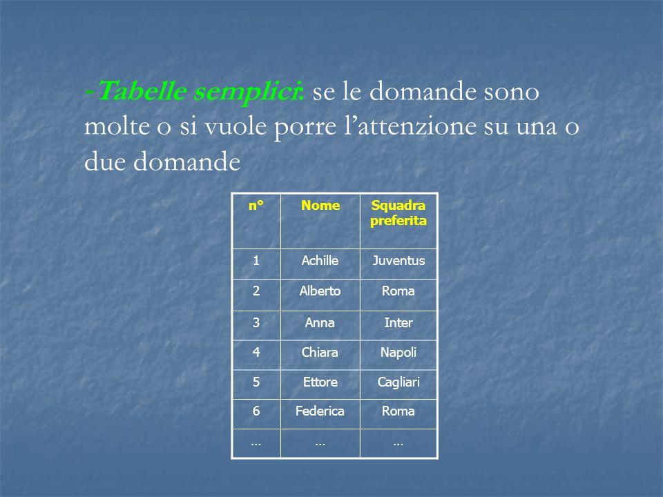 - Tabelle semplici: se le domande sono molte o si vuole porre l'attenzione su una o due domande n°NomeSquadra preferita 1AchilleJuventus 2AlbertoRoma
