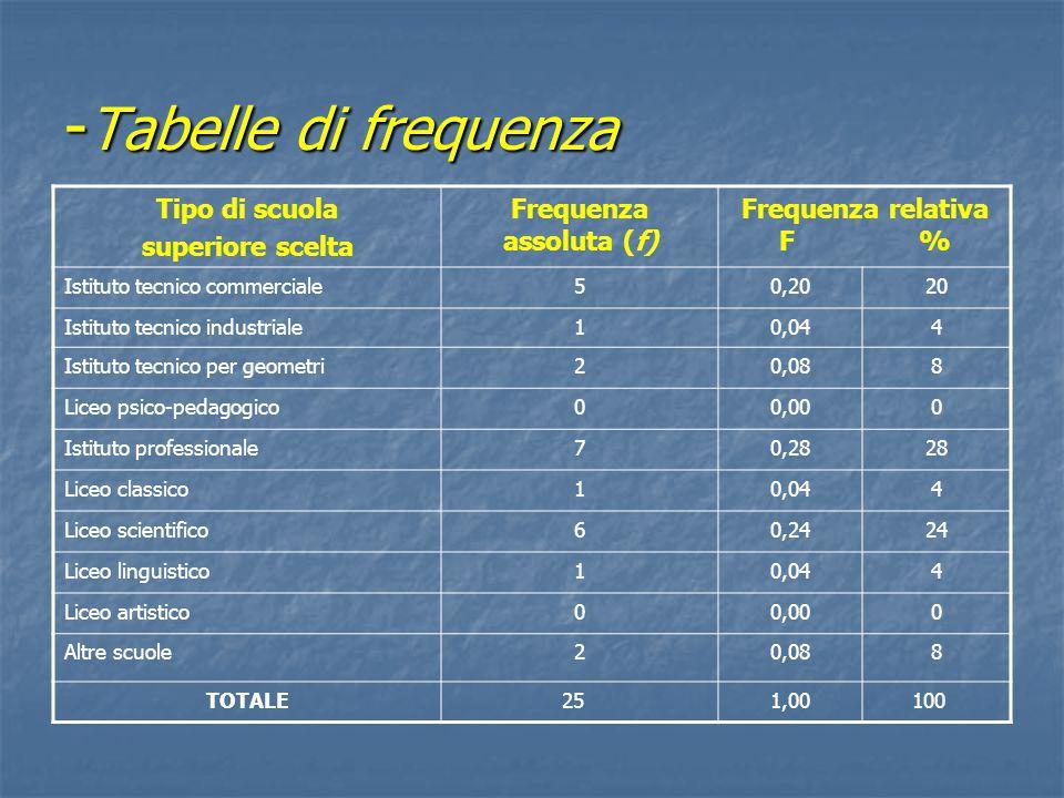 - Tabelle di frequenza Tipo di scuola superiore scelta Frequenza assoluta (f) Frequenza relativa F % Istituto tecnico commerciale50,2020 Istituto tecn