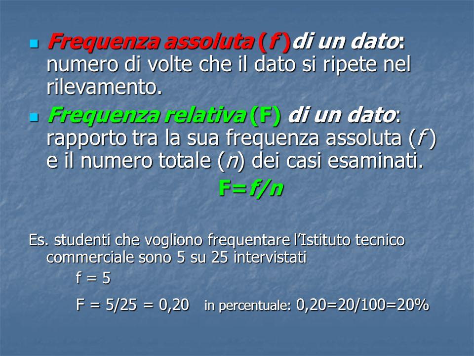 Frequenza assoluta (f )di un dato: numero di volte che il dato si ripete nel rilevamento. Frequenza assoluta (f )di un dato: numero di volte che il da