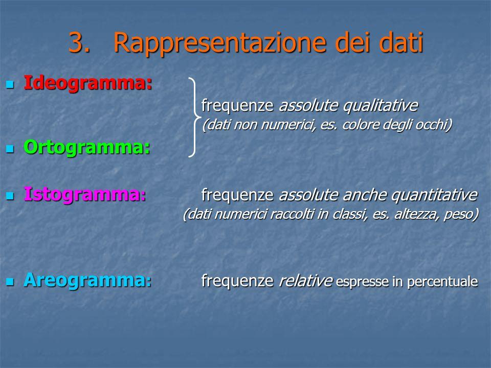 3.Rappresentazione dei dati Ideogramma: Ideogramma: frequenze assolute qualitative (dati non numerici, es. colore degli occhi) Ortogramma: Ortogramma: