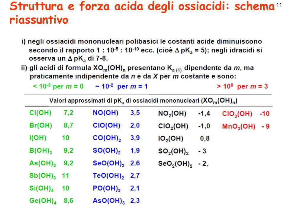 11 Struttura e forza acida degli ossiacidi: schema riassuntivo