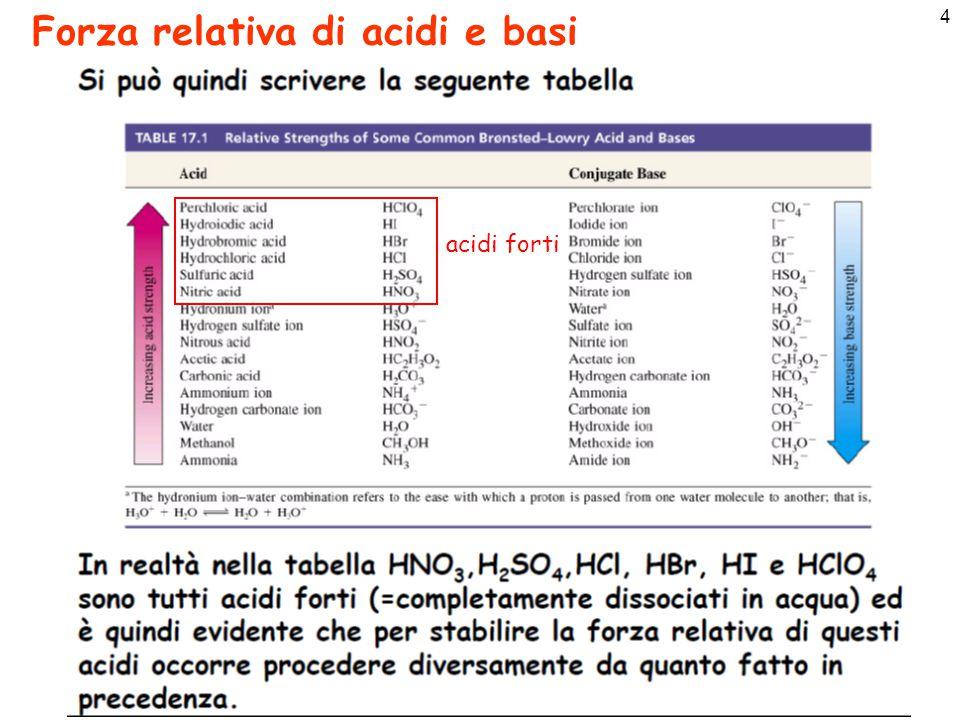 4 Forza relativa di acidi e basi acidi forti
