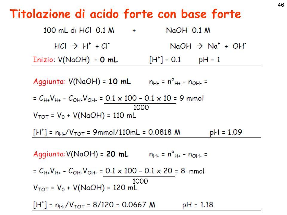 46 Titolazione di acido forte con base forte 1000 mmol