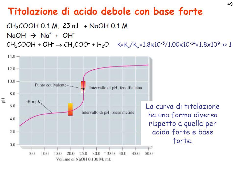 49 Titolazione di acido debole con base forte CH 3 COOH + OH -  CH 3 COO - + H 2 O K=K a /K w =1.8x10 -5 /1.00x10 -14 =1.8x10 9 >> 1 25 ml La curva di titolazione ha una forma diversa rispetto a quella per acido forte e base forte.