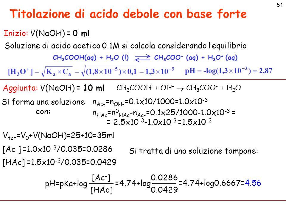 51 Titolazione di acido debole con base forte Inizio: V(NaOH) = 0 ml Soluzione di acido acetico 0.1M si calcola considerando l'equilibrio Aggiunta: V(NaOH) = 10 ml Si forma una soluzione con: n HAc =n 0 HAc -n Ac- =0.1x25/1000-1.0x10 -3 = = 2.5x10 -3 -1.0x10 -3 =1.5x10 -3 n Ac- =n OH- =0.1x10/1000=1.0x10 -3 V tot =V 0 +V(NaOH)=25+10=35ml CH 3 COOH + OH -  CH 3 COO - + H 2 O [Ac - ] =1.0x10 -3 /0.035=0.0286 [HAc] =1.5x10 -3 /0.035=0.0429 Si tratta di una soluzione tampone: pH=pKa+log [Ac - ] [HAc] 0.0286 0.0429 =4.74+log =4.74+log0.6667=4.56