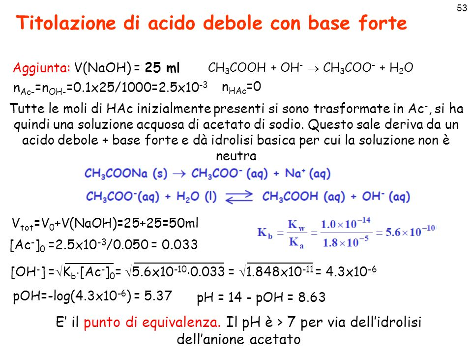 53 Titolazione di acido debole con base forte Aggiunta: V(NaOH) = 25 ml n HAc =0 n Ac- =n OH- =0.1x25/1000=2.5x10 -3 V tot =V 0 +V(NaOH)=25+25=50ml CH 3 COOH + OH -  CH 3 COO - + H 2 O [Ac - ] 0 =2.5x10 -3 /0.050 = 0.033 Tutte le moli di HAc inizialmente presenti si sono trasformate in Ac -, si ha quindi una soluzione acquosa di acetato di sodio.