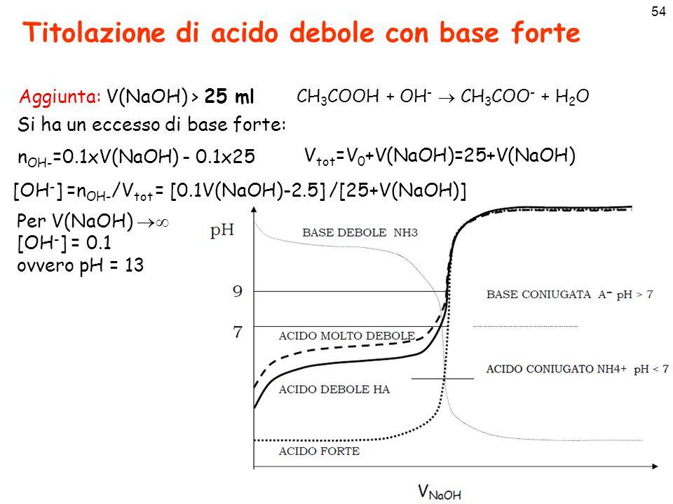 54 Titolazione di acido debole con base forte Aggiunta: V(NaOH) > 25 ml CH 3 COOH + OH -  CH 3 COO - + H 2 O Si ha un eccesso di base forte: n OH- =0.1xV(NaOH) - 0.1x25 [OH - ] =n OH- /V tot = [0.1V(NaOH)-2.5] /[25+V(NaOH)] V tot =V 0 +V(NaOH)=25+V(NaOH) Per V(NaOH)  [OH - ] = 0.1 ovvero pH = 13