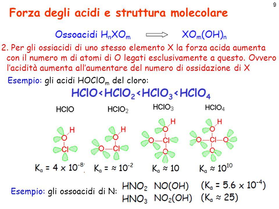 9 Forza degli acidi e struttura molecolare 2. Per gli ossiacidi di uno stesso elemento X la forza acida aumenta con il numero m di atomi di O legati e