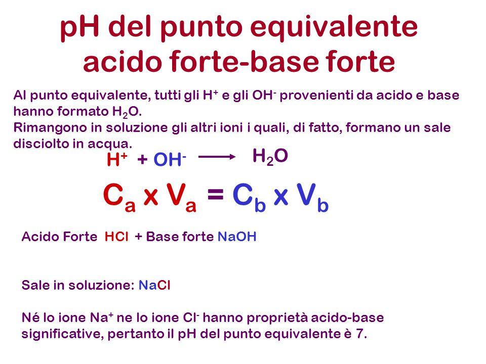 H + + OH - H2OH2O C a x V a = C b x V b Acido Forte HCl + Base forte NaOH Sale in soluzione: NaCl Né lo ione Na + ne lo ione Cl - hanno proprietà acid