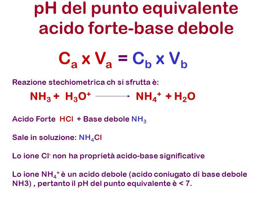 pH del punto equivalente acido forte-base debole C a x V a = C b x V b Reazione stechiometrica ch si sfrutta è: Acido Forte HCl + Base debole NH 3 Sal