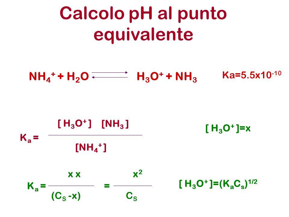 Calcolo pH al punto equivalente NH 4 + + H 2 O H 3 O + + NH 3 Ka=5.5x10 -10 K a = [ H 3 O + ] [NH 3 ] [NH 4 + ] x (C S -x) [ H 3 O + ]=x x2x2 CSCS =K