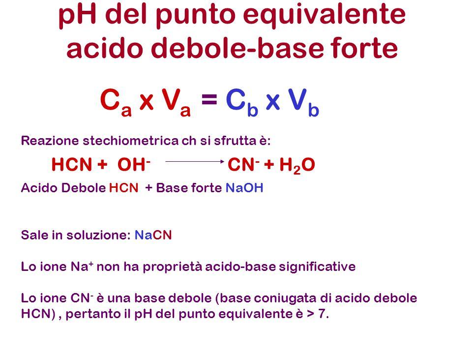 pH del punto equivalente acido debole-base forte C a x V a = C b x V b Reazione stechiometrica ch si sfrutta è: Acido Debole HCN + Base forte NaOH Sal
