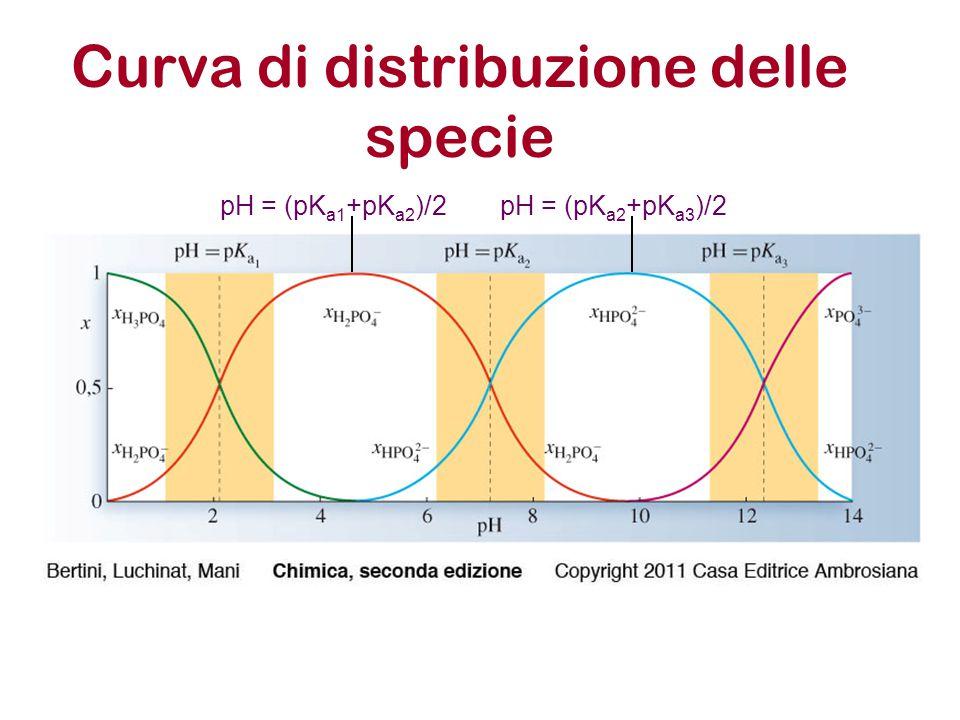 Curva di distribuzione delle specie pH = (pK a1 +pK a2 )/2pH = (pK a2 +pK a3 )/2