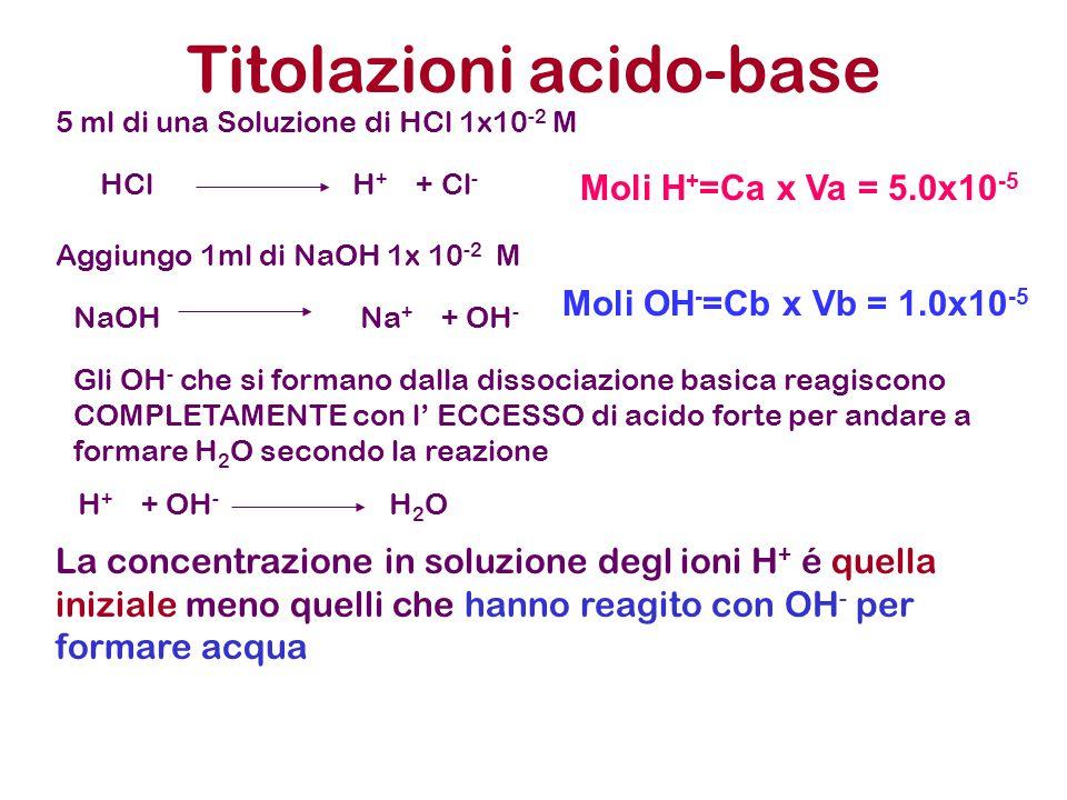 Titolazioni acido-base 5 ml di una Soluzione di HCl 1x10 -2 M Aggiungo 1ml di NaOH 1x 10 -2 M HCl H + + Cl - NaOH Na + + OH - Gli OH - che si formano
