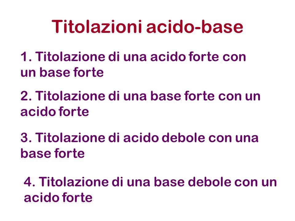 Titolazioni acido-base 5 ml di una Soluzione di HCl 1x10 -2 M Aggiungo 6ml di NaOH 1x 10 -2 M HCl H + + Cl - NaOH Na + + OH - Moli H + =Ca x Va = 5.0x10 -5 Moli OH - =Cb x Vb = 6.0x10 -5 H + + OH - H 2 O 5.0x10 -5 10.0x10 -5 0 5.0x10 -5