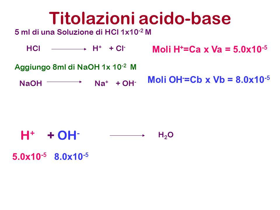Titolazioni acido-base 5 ml di una Soluzione di HCl 1x10 -2 M Aggiungo 8ml di NaOH 1x 10 -2 M HCl H + + Cl - NaOH Na + + OH - Moli H + =Ca x Va = 5.0x
