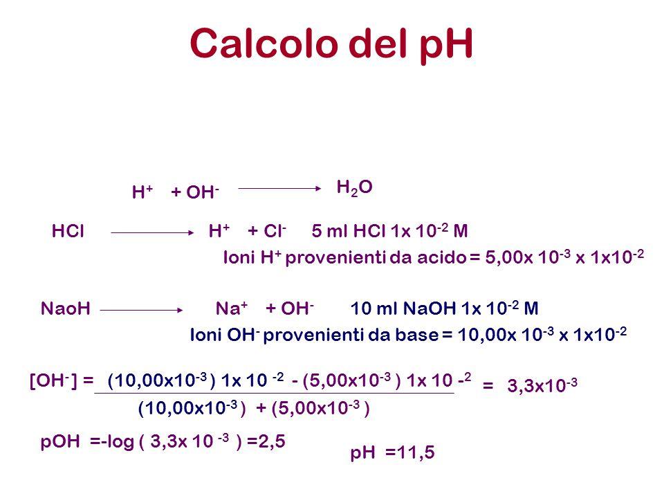 Calcolo del pH H + + OH - H 2 O HCl H + + Cl - 5 ml HCl 1x 10 -2 M Ioni H + provenienti da acido = 5,00x 10 -3 x 1x10 -2 NaoH Na + + OH - 10 ml NaOH 1