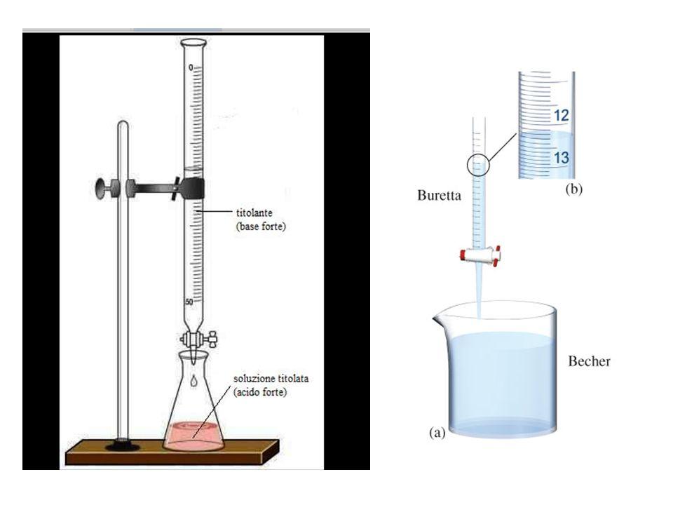 Titolazione acido forte – base forte In una titolazione acido forte-base forte la reazione stechiometrica che si sfrutta è: H 2 O H + + OH - H + + OH - H2OH2O K eq =10 14 K w =10 -14 HA H + + A - BOH B + + OH -